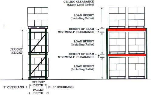 Pallet Rack Solve Needs International Equipment